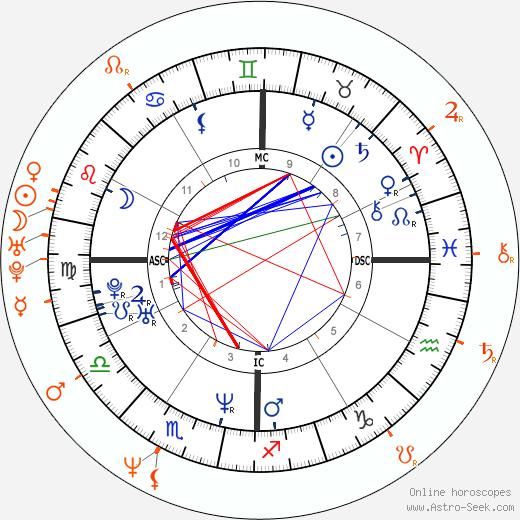 Horoscope Matching, Love compatibility: Renée Zellweger and John Stamos