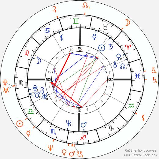 Horoscope Matching, Love compatibility: Renée Zellweger and Luke Perry