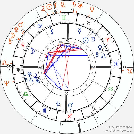 Horoscope Matching, Love compatibility: Renée Zellweger and Paul McCartney