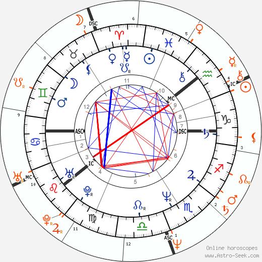 Horoscope Matching, Love compatibility: Renny Harlin and Geena Davis