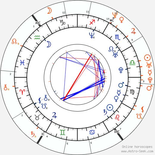 Horoscope Matching, Love compatibility: Rhona Mitra and Matt Damon