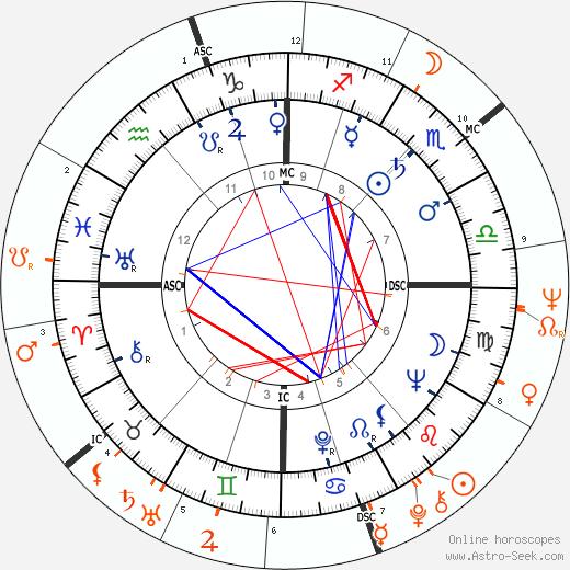 Horoscope Matching, Love compatibility: Richard Burton and Nathalie Delon