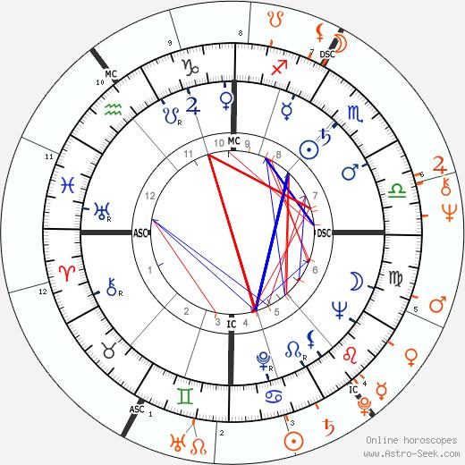 Horoscope Matching, Love compatibility: Richard Burton and Sue Lyon