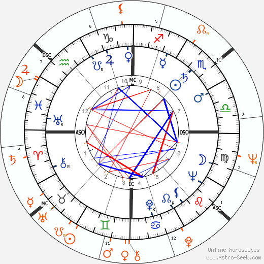 Horoscope Matching, Love compatibility: Richard Burton and Susan Strasberg