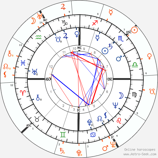 Horoscope Matching, Love compatibility: Richard Burton and Vivien Leigh