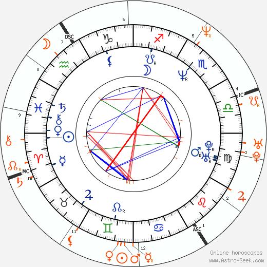 Horoscope Matching, Love compatibility: Richard Grieco and Yasmine Bleeth