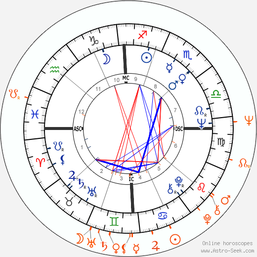 Horoscope Matching, Love compatibility: Richard Pryor and Edy Williams