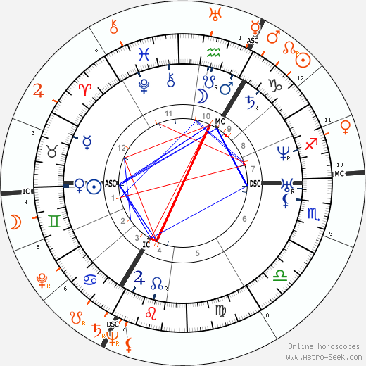 Horoscope Matching, Love compatibility: Richard Wagner and Wieland Wagner