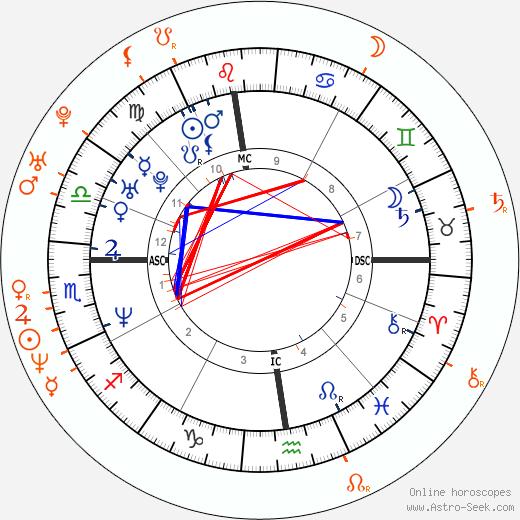Horoscope Matching, Love compatibility: River Phoenix and Martha Plimpton