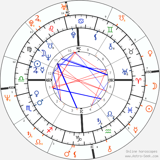 Horoscope Matching, Love compatibility: Robert Blake and Dana Delany
