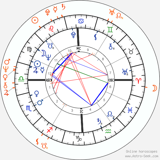 Horoscope Matching, Love compatibility: Robert Blake and Lesley Ann Warren