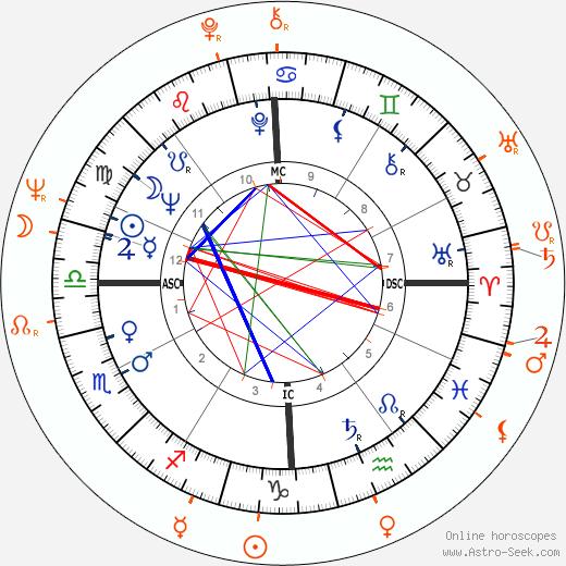 Horoscope Matching, Love compatibility: Robert Blake and Sandra Knight