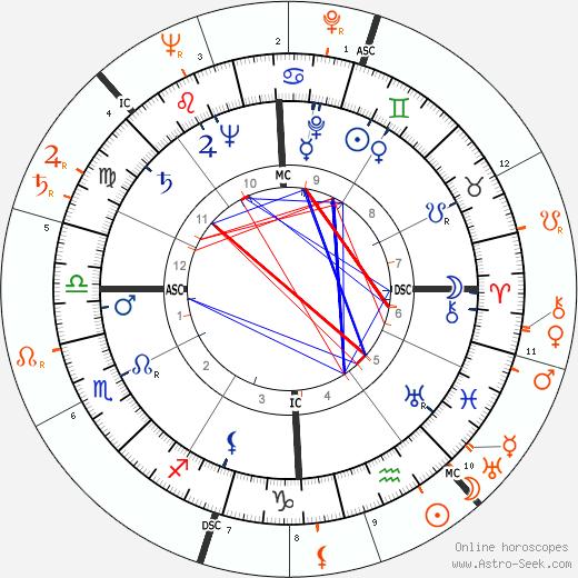 Horoscope Matching, Love compatibility: Robert Hutton and Lana Turner
