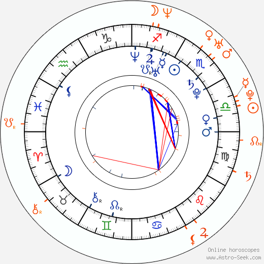 Horoscope Matching, Love compatibility: Robert Kazinsky and Alesha Dixon