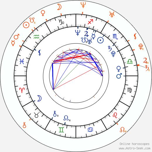 Horoscope Matching, Love compatibility: Robert Kazinsky and Michelle Bass