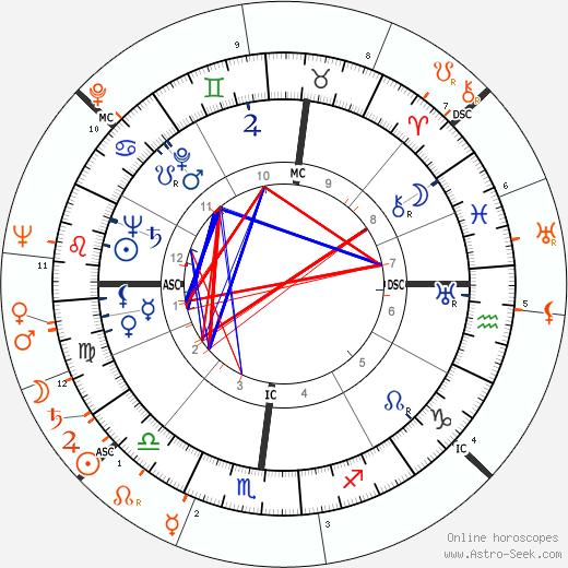 Horoscope Matching, Love compatibility: Robert Mitchum and Deborah Kerr