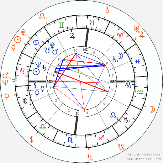 Horoscope Matching, Love compatibility: Robert Mitchum and Gloria Pall