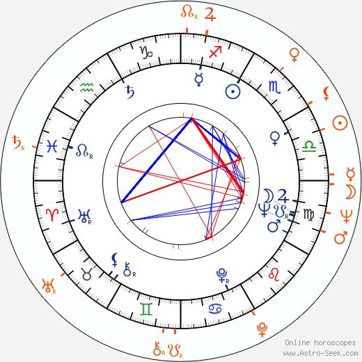 Horoscope Matching, Love compatibility: Robert Vaughn and Judi Meredith