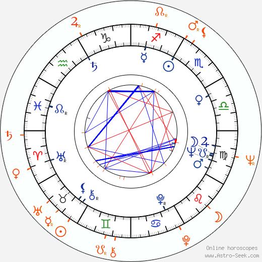 Horoscope Matching, Love compatibility: Robert Vaughn and Yvonne Craig