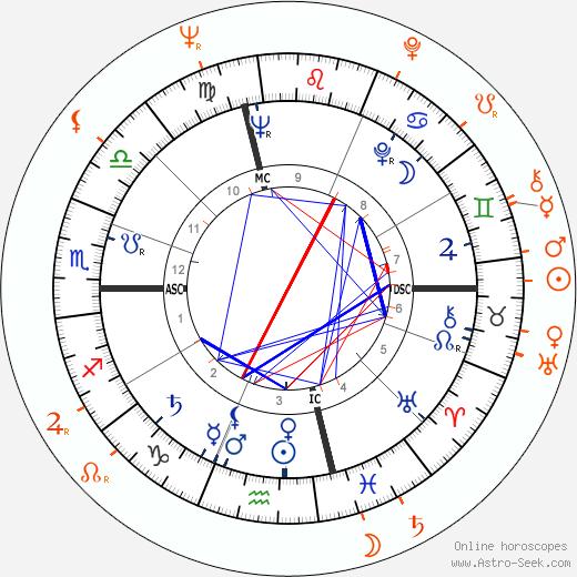 Horoscope Matching, Love compatibility: Robert Wagner and Anna Maria Alberghetti