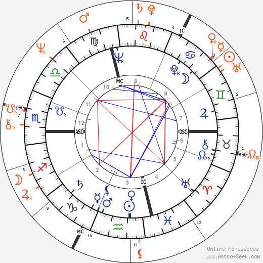 Horoscope Matching, Love compatibility: Robert Wagner and Tina Sinatra