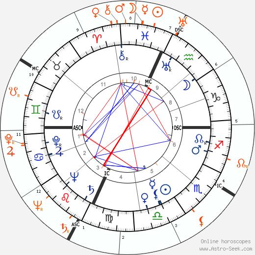 Horoscope Matching, Love compatibility: Robert Walker and Jennifer Jones