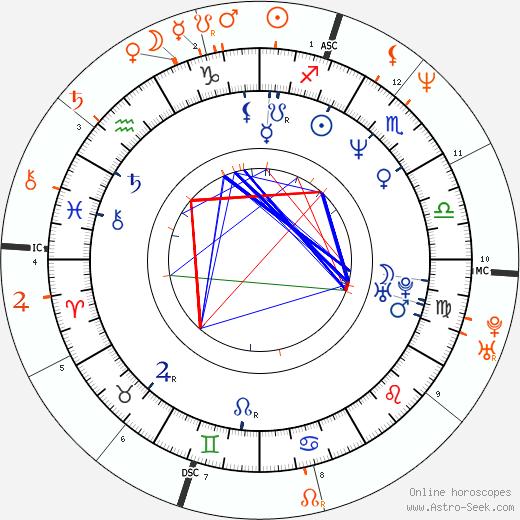 Horoscope Matching, Love compatibility: Robin Givens and Brad Pitt