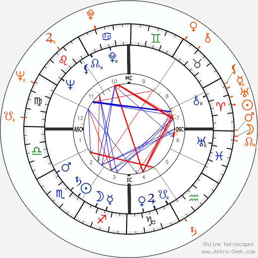 Horoscope Matching, Love compatibility: Rock Hudson and Tony Perkins