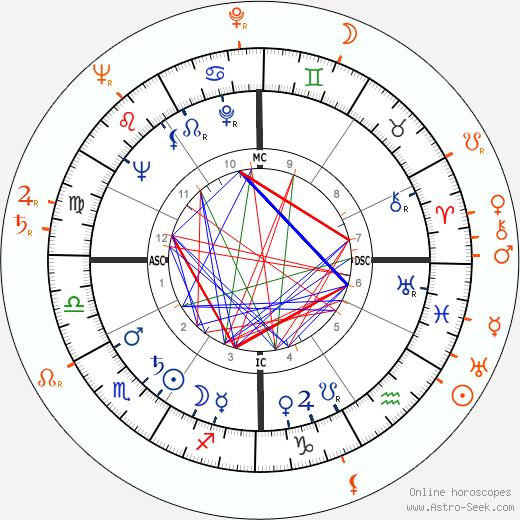 Horoscope Matching, Love compatibility: Rock Hudson and Vera-Ellen