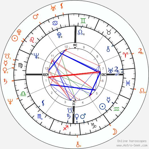 Horoscope Matching, Love compatibility: Roger Vadim and Ann Biderman
