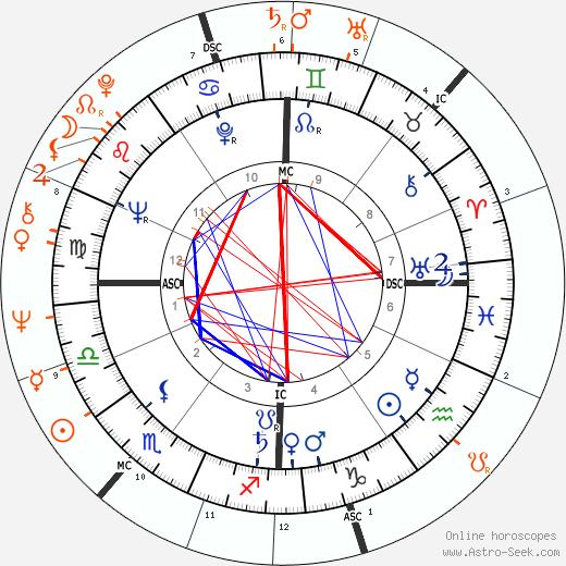 Horoscope Matching, Love compatibility: Roger Vadim and Catherine Deneuve