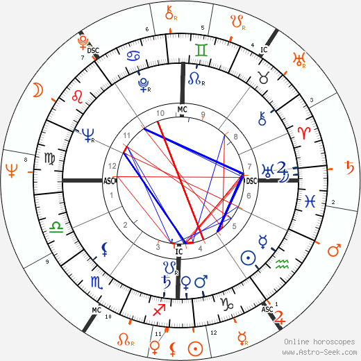 Horoscope Matching, Love compatibility: Roger Vadim and Jane Fonda
