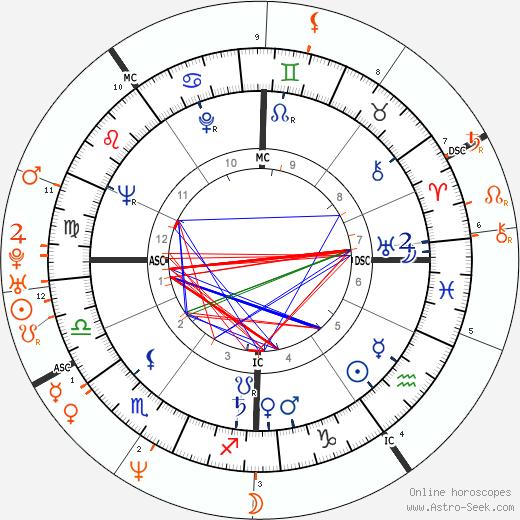 Horoscope Matching, Love compatibility: Roger Vadim and Vanessa Vadim