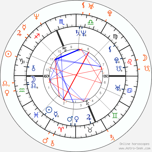 Horoscope Matching, Love compatibility: Ron Jeremy and Alisha Klass