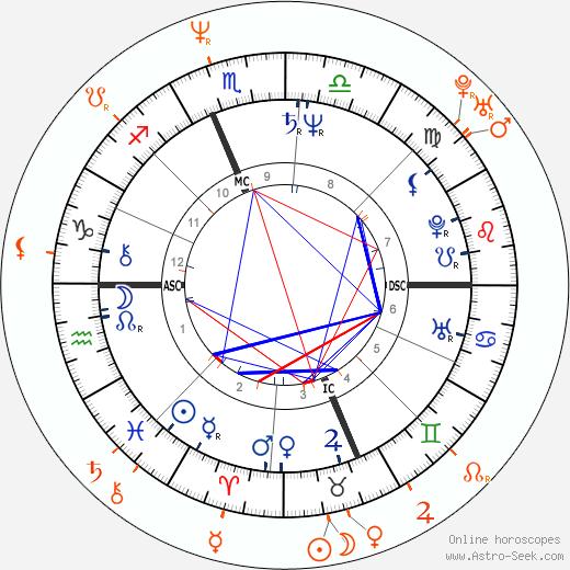 Horoscope Matching, Love compatibility: Ron Jeremy and Debi Diamond