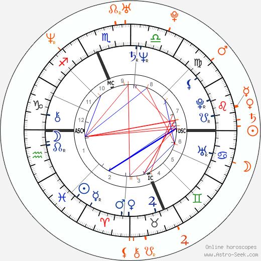 Horoscope Matching, Love compatibility: Ron Jeremy and Tera Patrick
