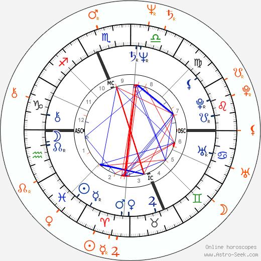Horoscope Matching, Love compatibility: Ron Jeremy and Vanessa del Rio