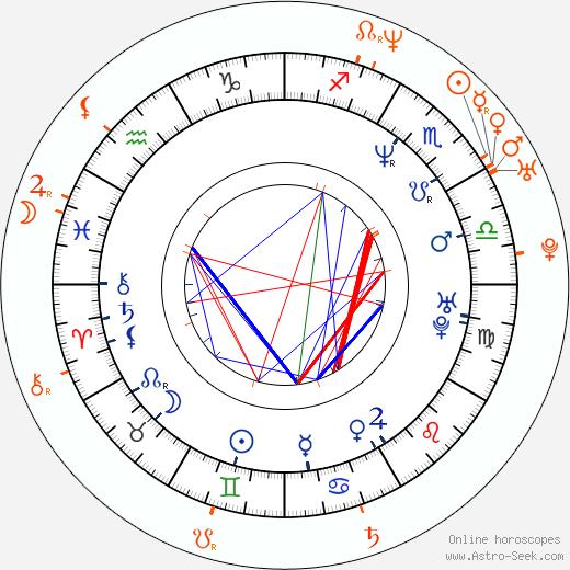 Horoscope Matching, Love compatibility: Ron Livingston and Rosemarie DeWitt