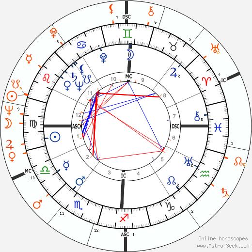 Horoscope Matching, Love compatibility: Rossano Brazzi and Sylva Koscina