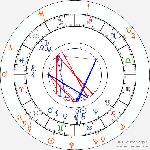 Horoscope Matching, Love compatibility: Ruth Warrick and Erik Rolf