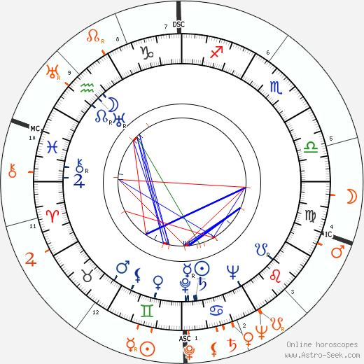 Horoscope Matching, Love compatibility: Ruth Warrick and Robert McNamara