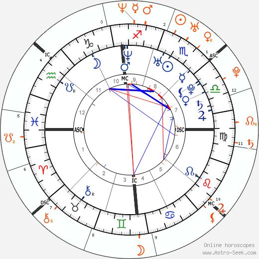 Horoscope Matching, Love compatibility: Ryan Gosling and Rachel McAdams