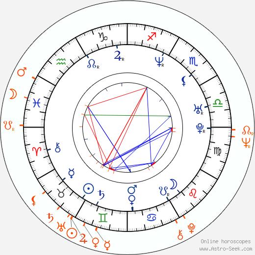 Horoscope Matching, Love compatibility: Sabina Remundová and Iva Janžurová
