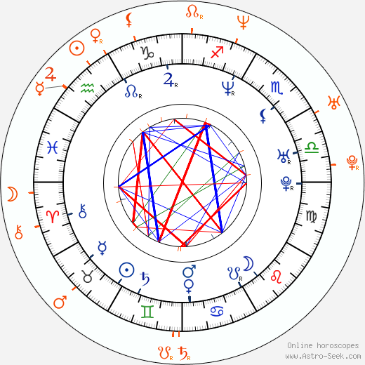 Horoscope Matching, Love compatibility: Sabina Remundová and Theodora Remundová