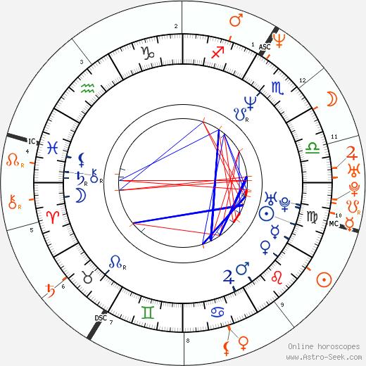 Horoscope Matching, Love compatibility: Salma Hayek and Edward Norton