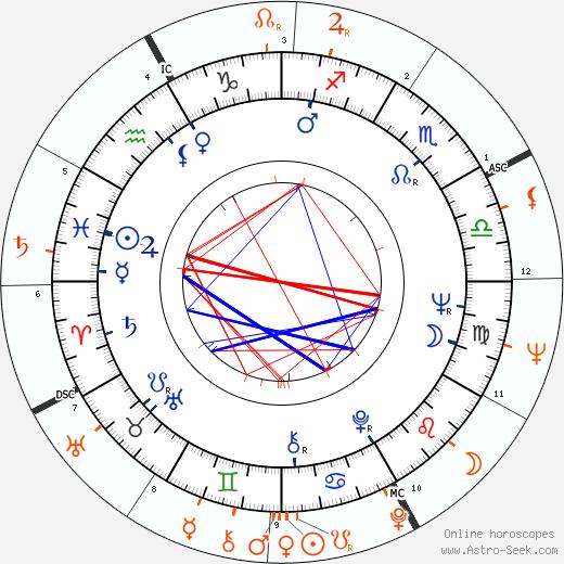 Horoscope Matching, Love compatibility: Samantha Eggar and Kris Kristofferson