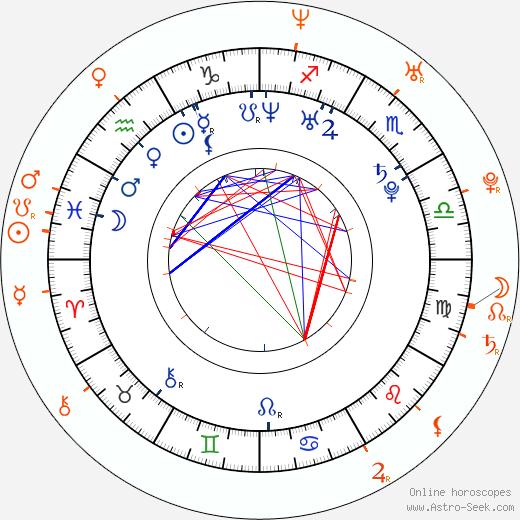 Horoscope Matching, Love compatibility: Samantha Mumba and Charles Porter
