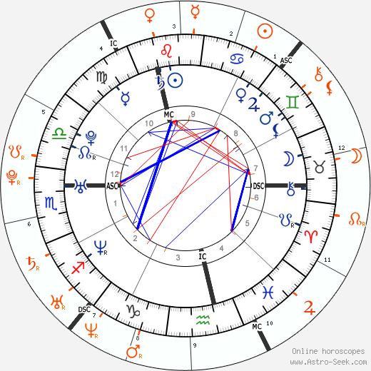 Horoscope Matching, Love compatibility: Samantha Ronson and Lindsay Lohan