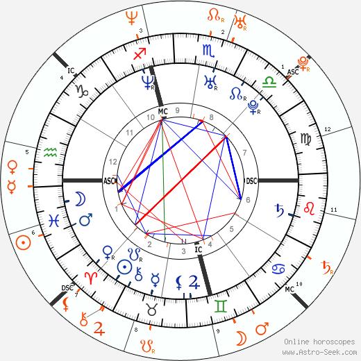 Horoscope Matching, Love compatibility: Sarah Michelle Gellar and Freddie Prinze Jr.