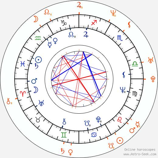 Horoscope Matching, Love compatibility: Saša Rašilov Jr. and Saša Rašilov nejml.